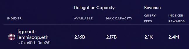Indexer-Capacity