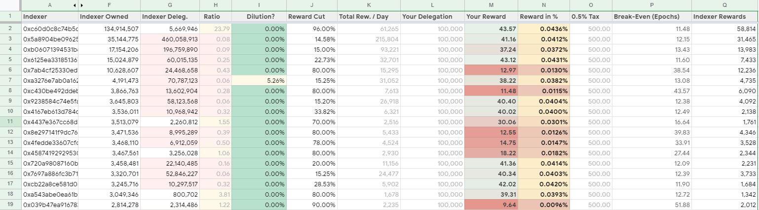 Indexer reward comparison