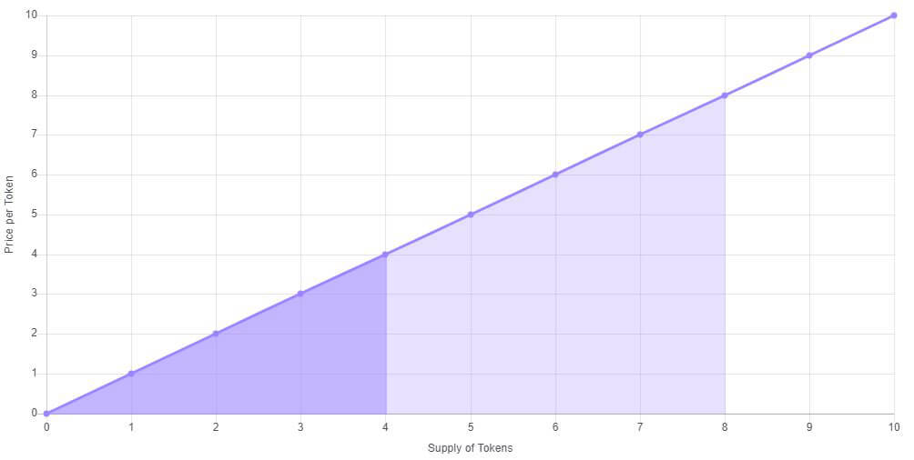 Bonding-Curve-Price