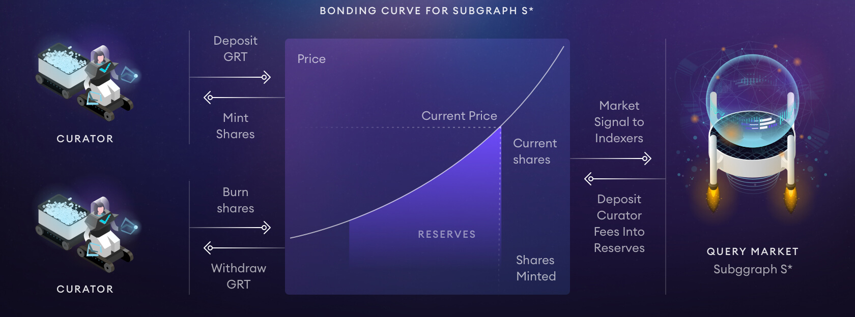 Curator bonding curve